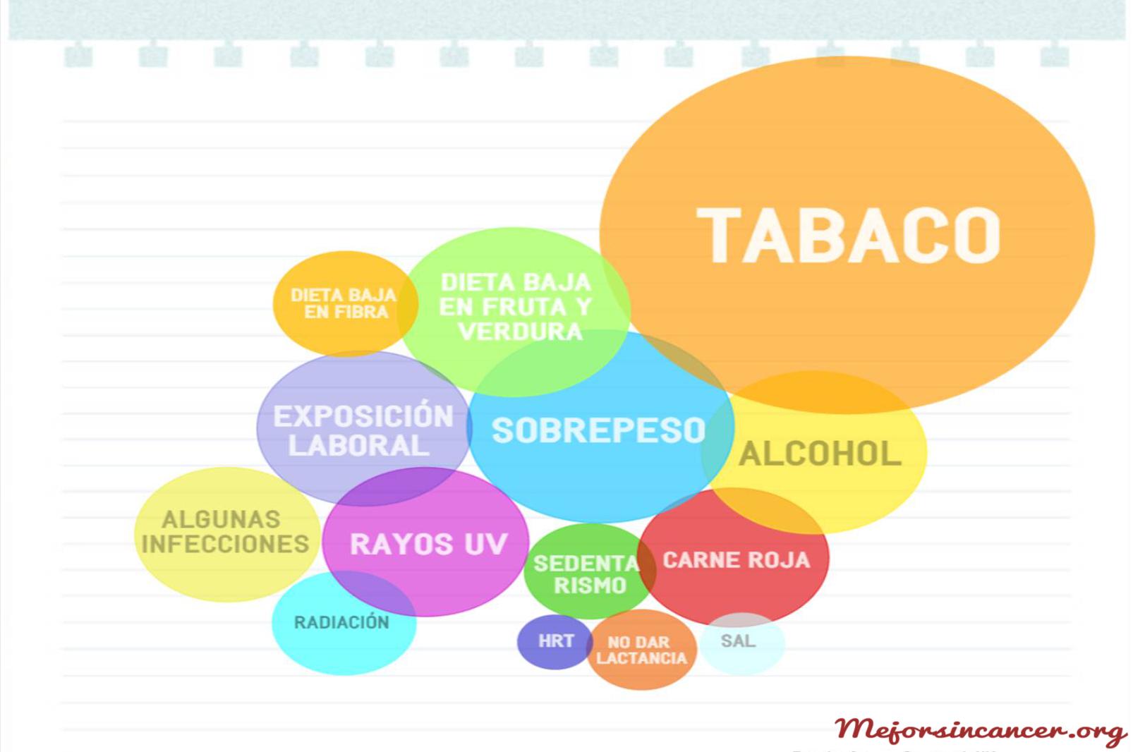 causas cáncer