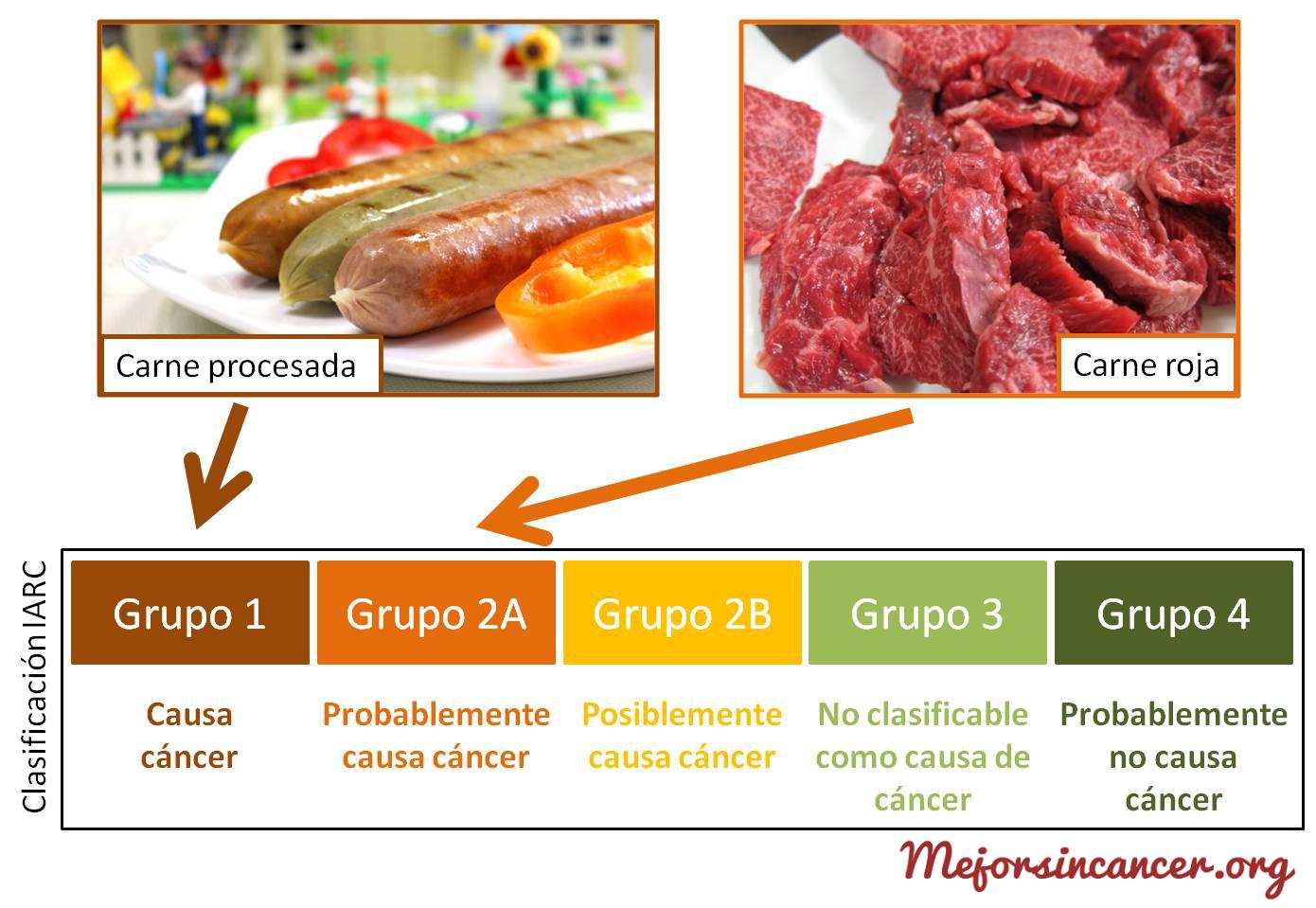 carne_cancer_clasificacion_iarc