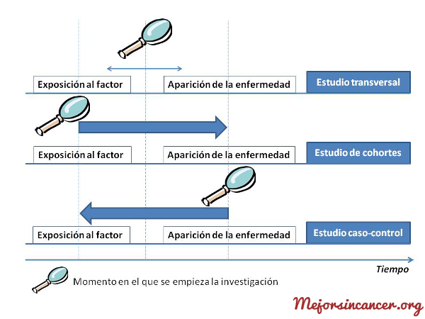 cancer_estudios_epidemiologicos_analiticos