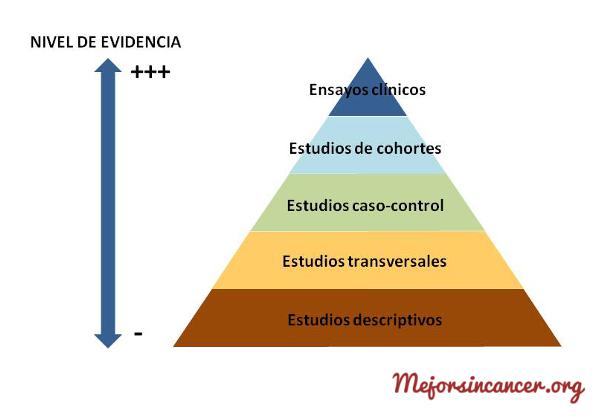 cancer_estudios_epidemiologicos_nivel_evidencia