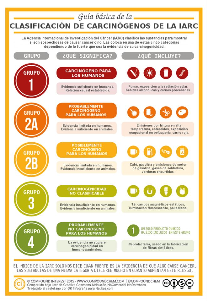 Infografía IARC Mejor Sin Cáncer