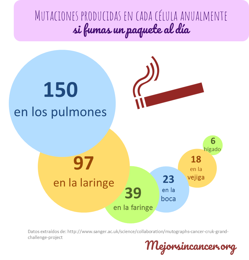 infografia_mutaciones_tabaco_cancer.png